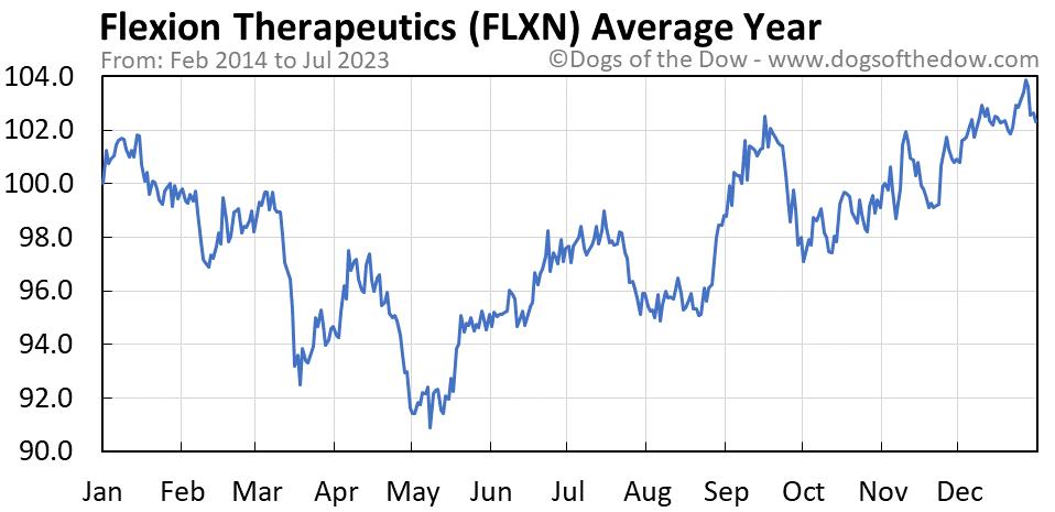 FLXN average year chart