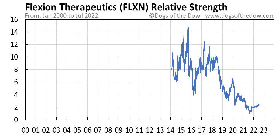 FLXN relative strength chart