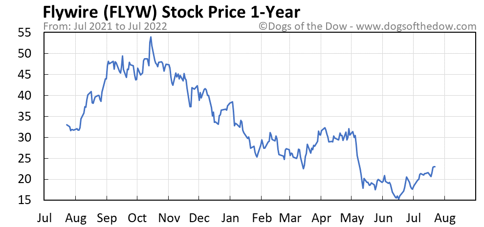 FLYW 1-year stock price chart