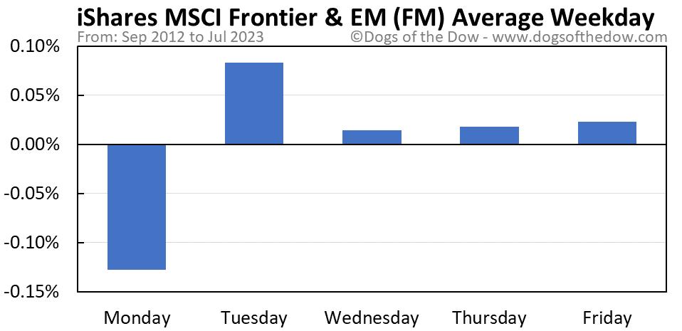 FM average weekday chart