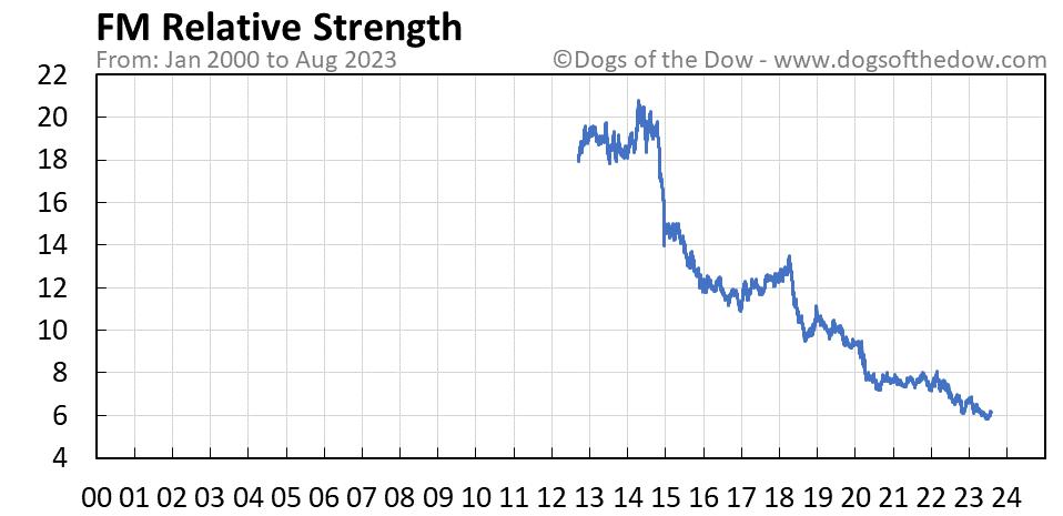 FM relative strength chart