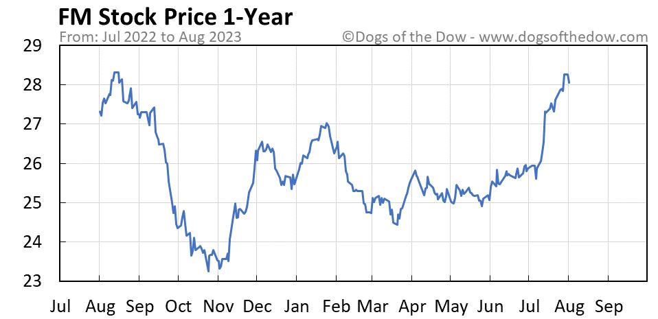 FM 1-year stock price chart