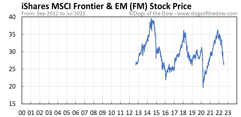 FM stock price chart