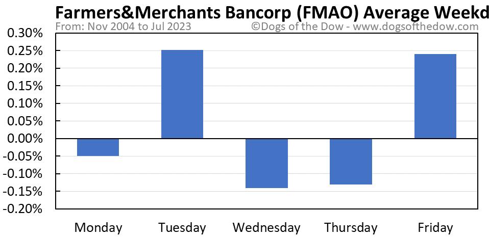 FMAO average weekday chart