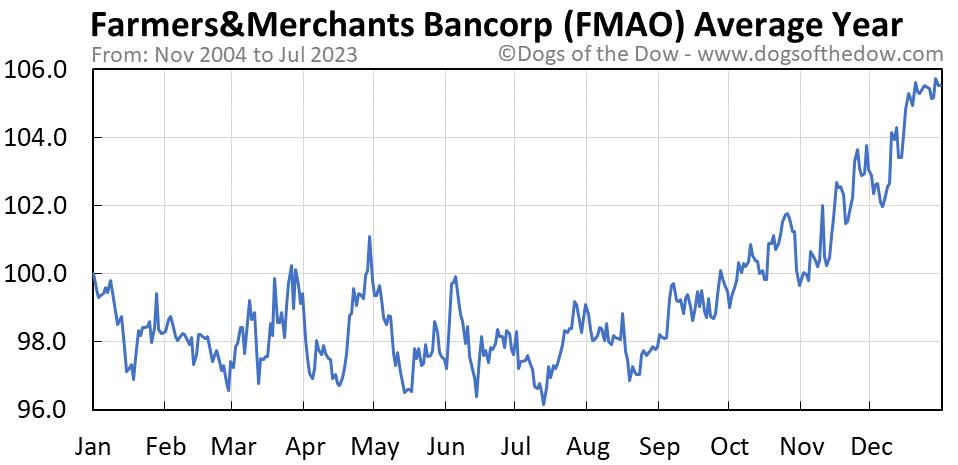 FMAO average year chart