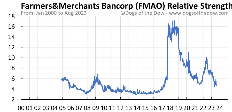 FMAO relative strength chart