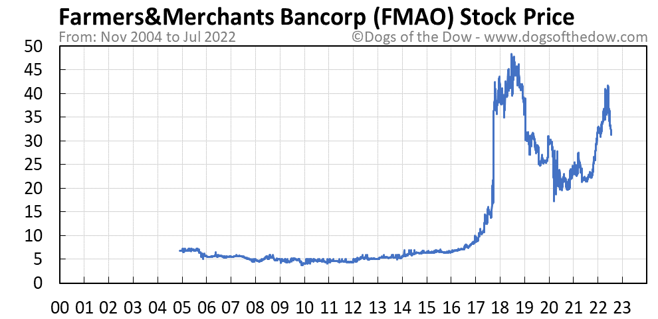 FMAO stock price chart