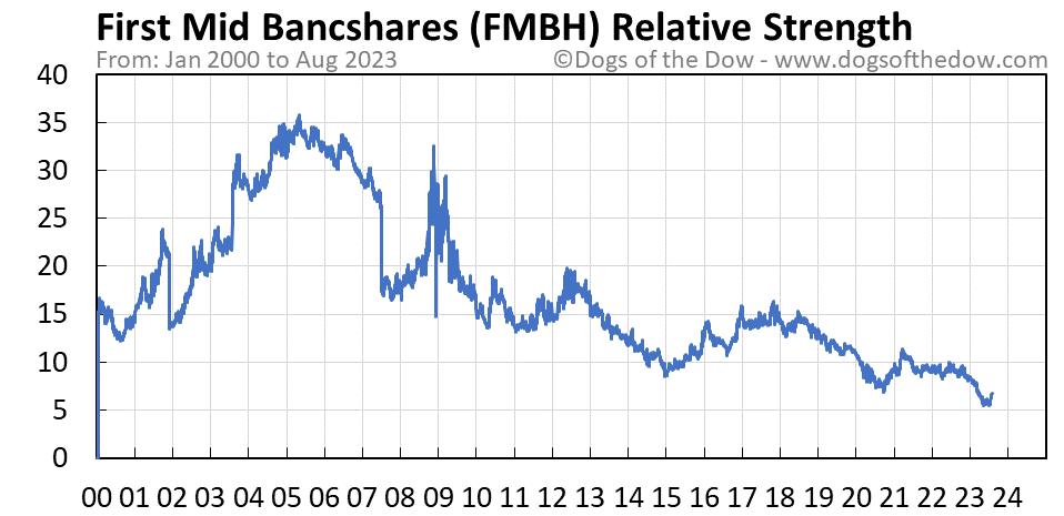 FMBH relative strength chart