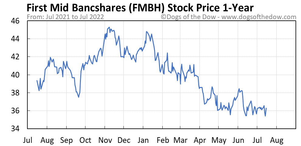 FMBH 1-year stock price chart