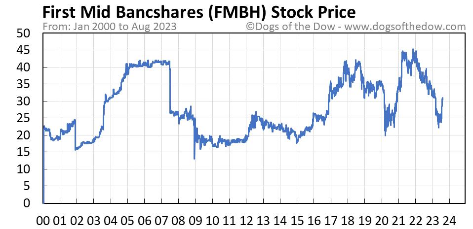 FMBH stock price chart