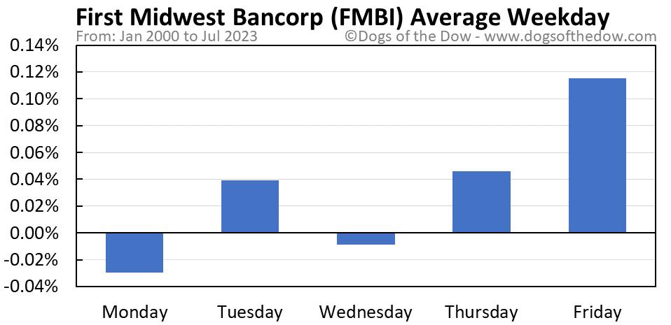FMBI average weekday chart