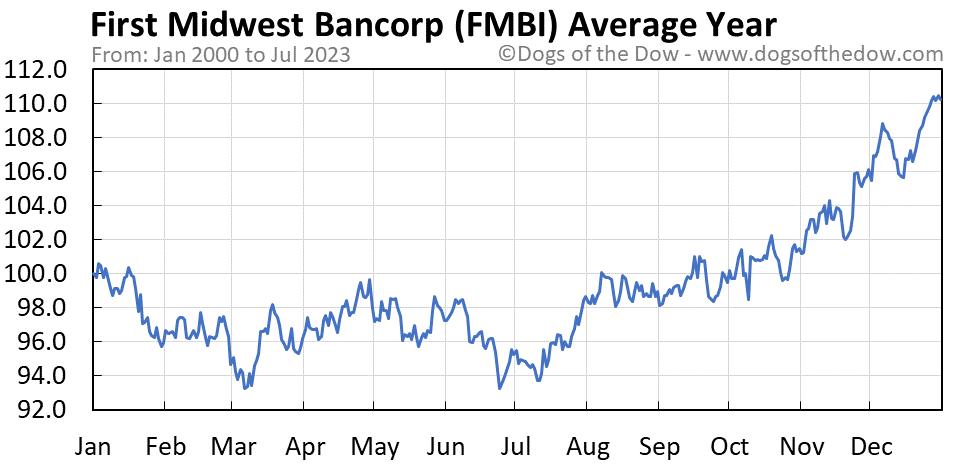 FMBI average year chart