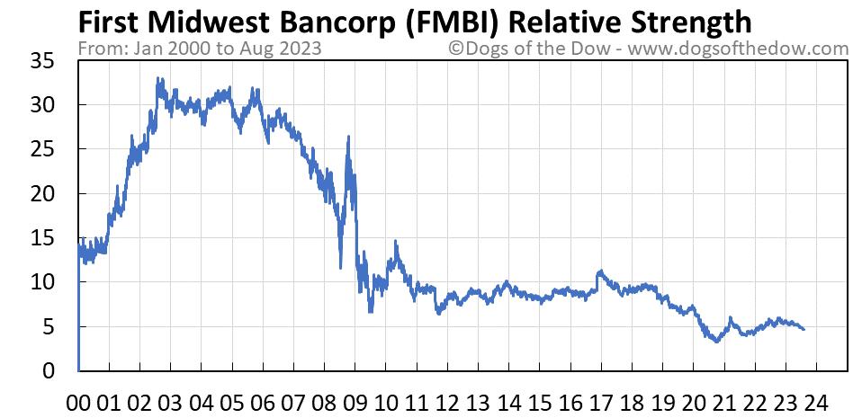FMBI relative strength chart