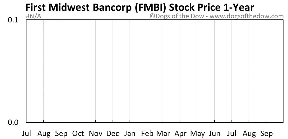 FMBI 1-year stock price chart
