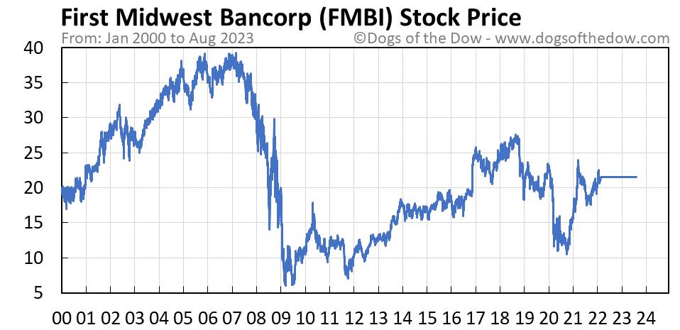 FMBI stock price chart