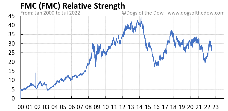 FMC relative strength chart