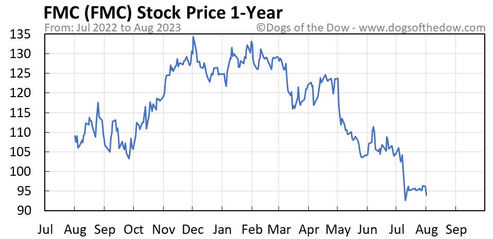 FMC 1-year stock price chart