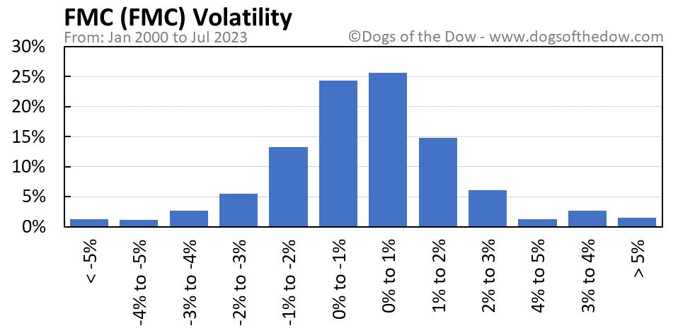 FMC volatility chart