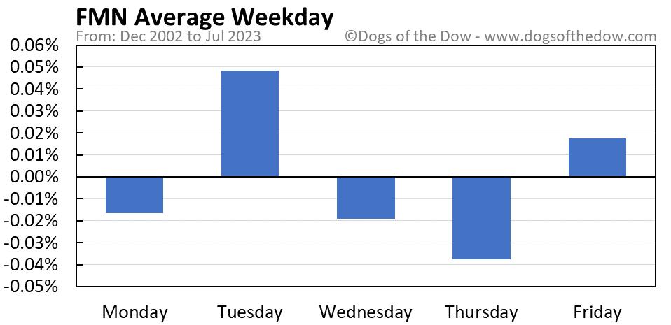 FMN average weekday chart