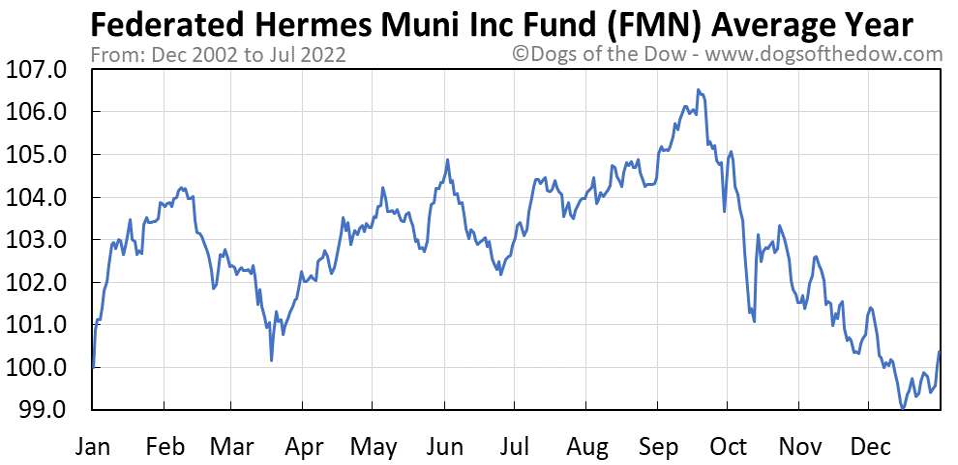 FMN average year chart