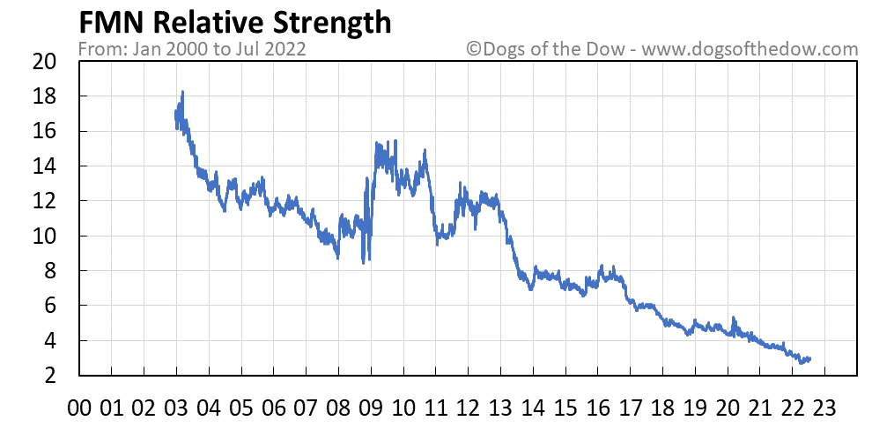 FMN relative strength chart