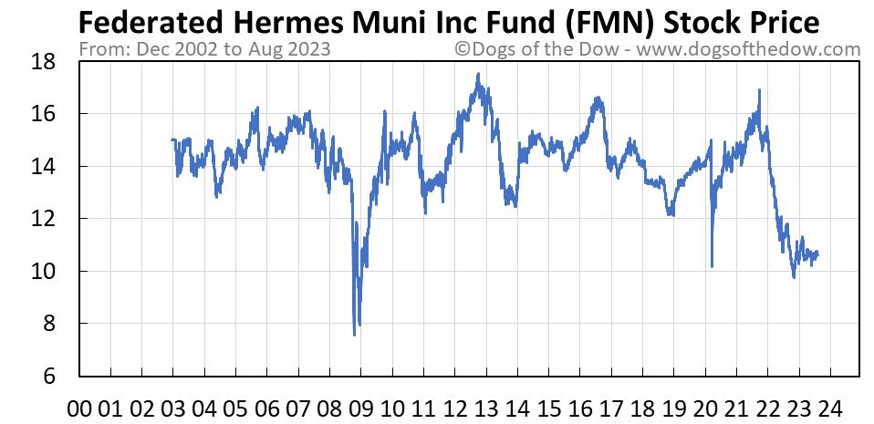 FMN stock price chart