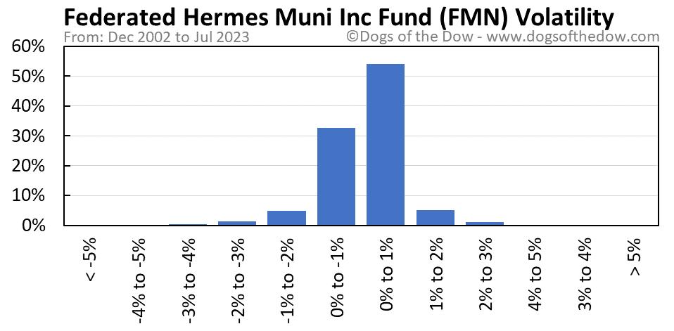 FMN volatility chart