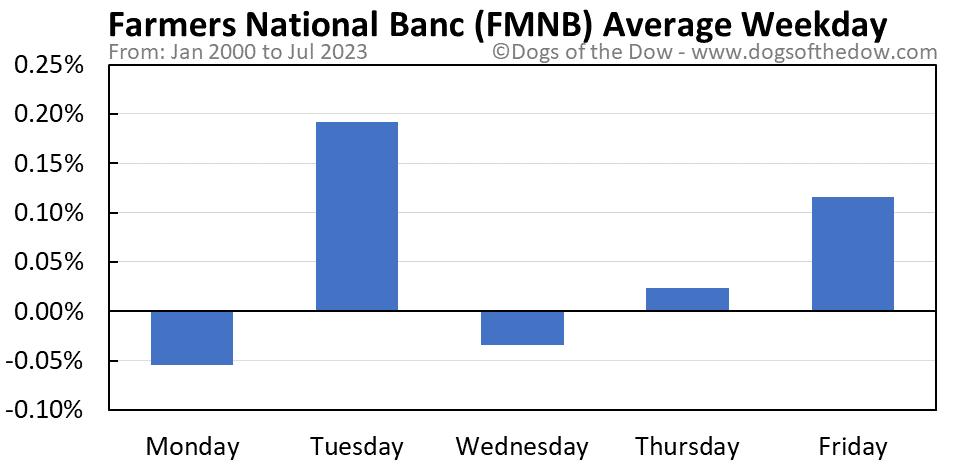 FMNB average weekday chart