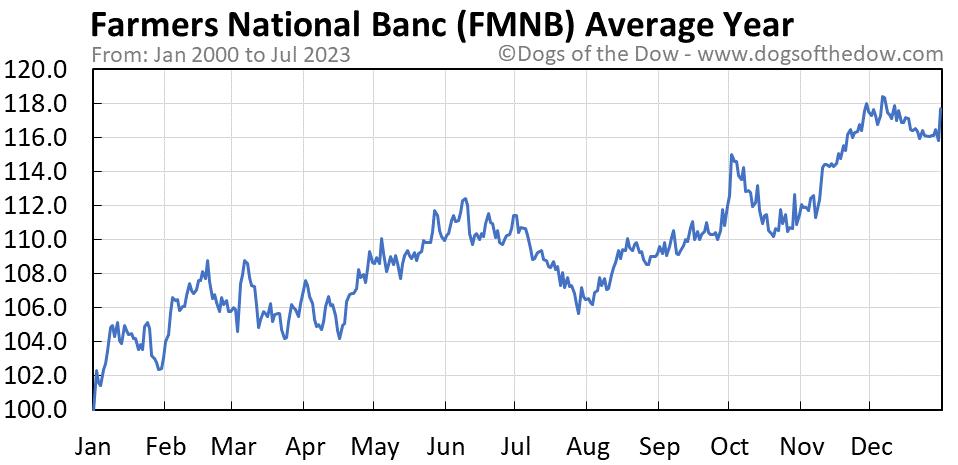 FMNB average year chart