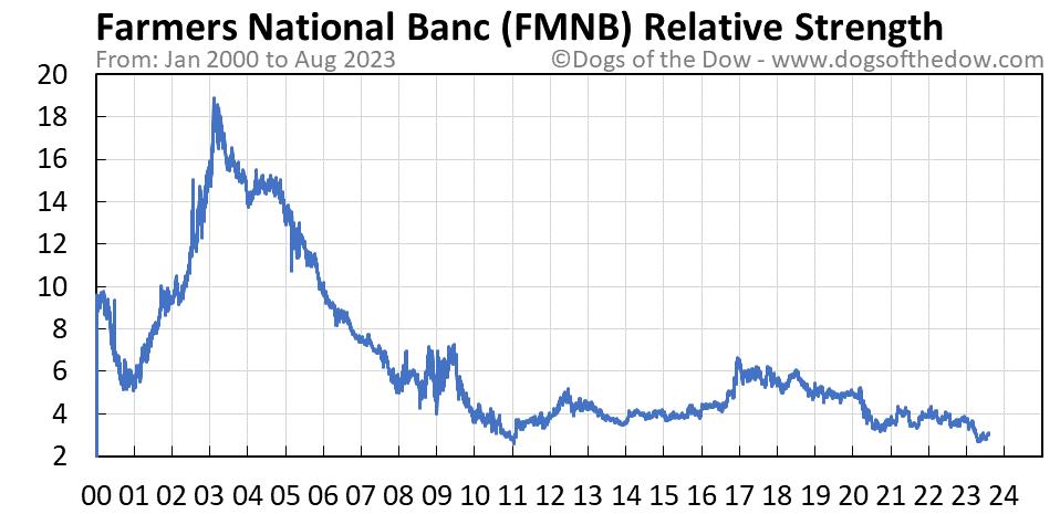 FMNB relative strength chart