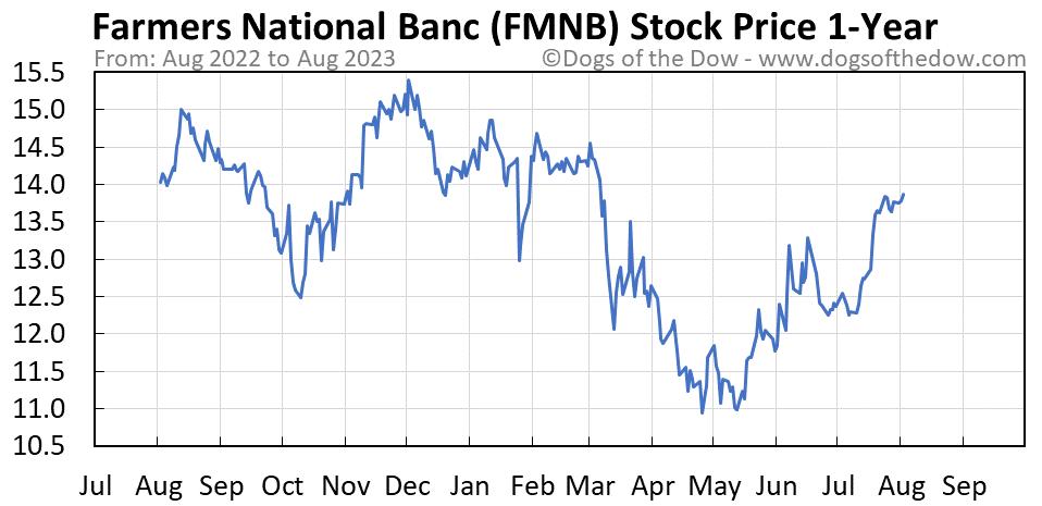 FMNB 1-year stock price chart