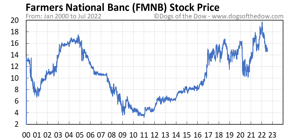 FMNB stock price chart