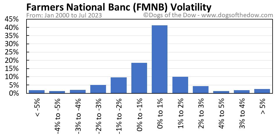 FMNB volatility chart