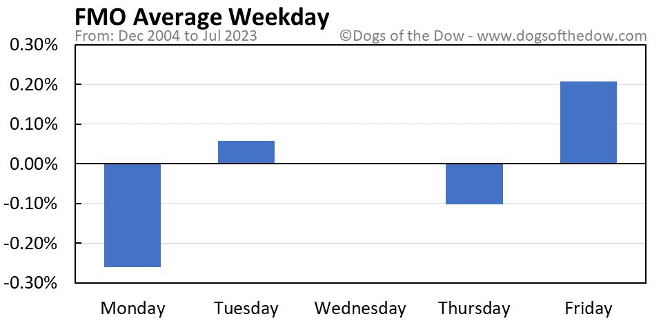 FMO average weekday chart