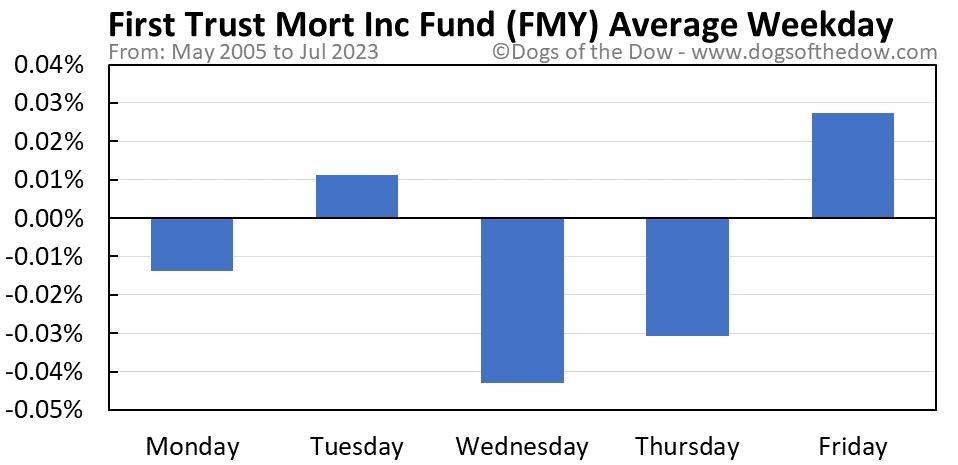FMY average weekday chart