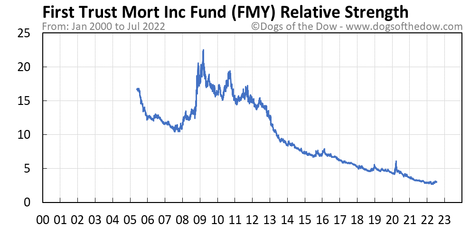 FMY relative strength chart