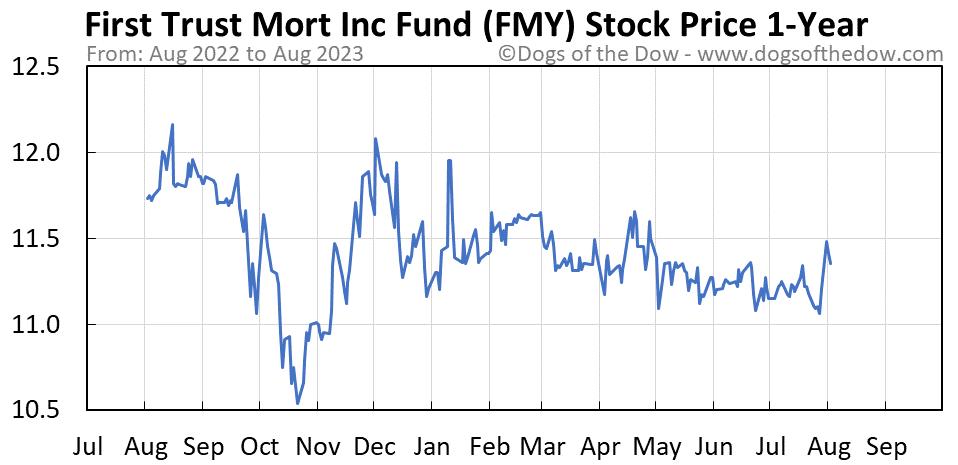 FMY 1-year stock price chart