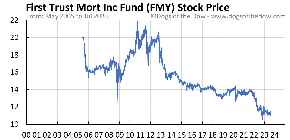 FMY stock price chart