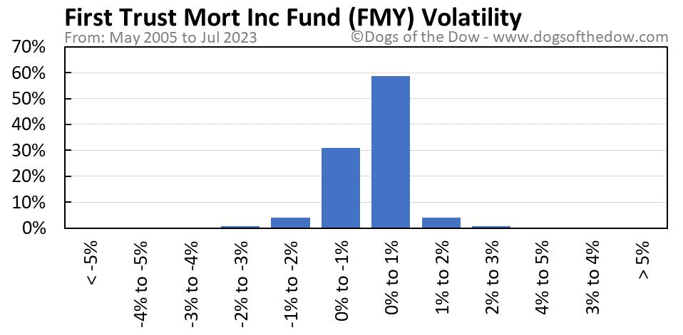 FMY volatility chart