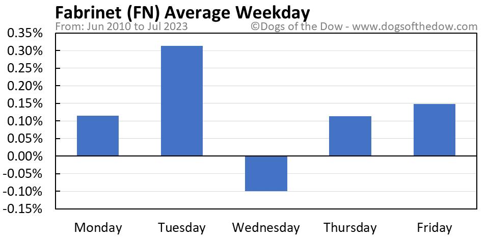 FN average weekday chart