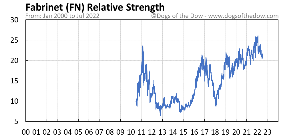FN relative strength chart