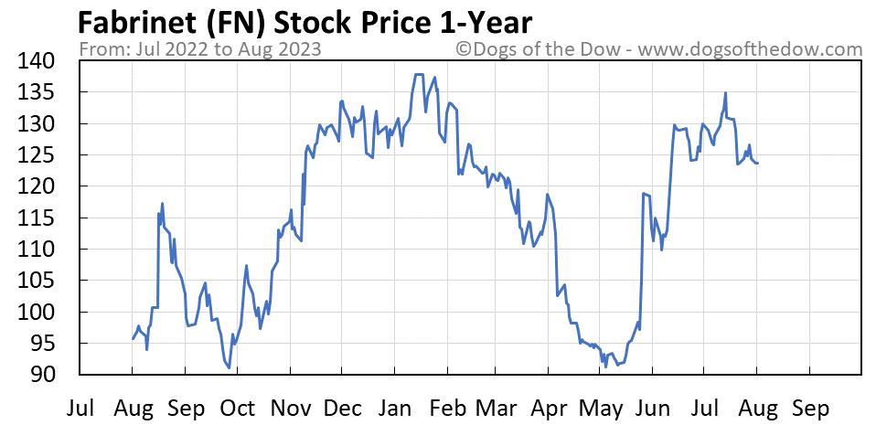 FN 1-year stock price chart
