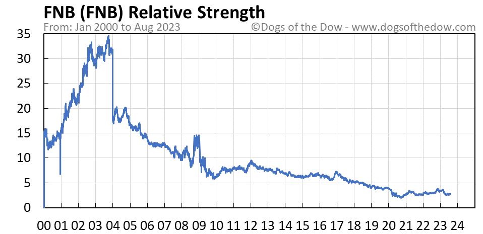 FNB relative strength chart