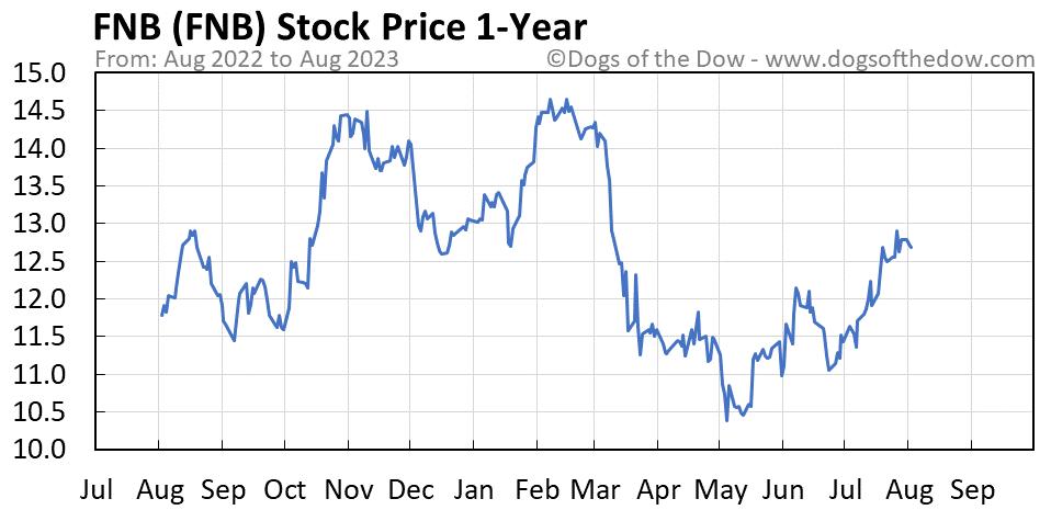 FNB 1-year stock price chart