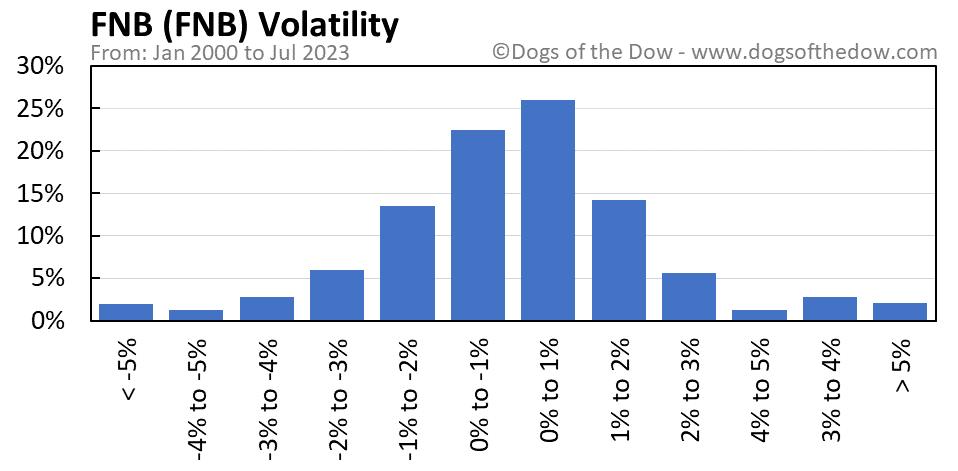 FNB volatility chart