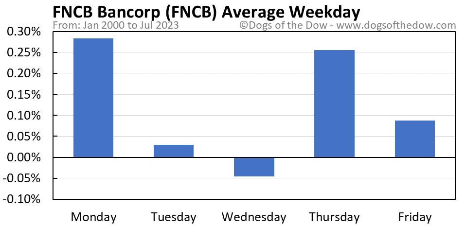 FNCB average weekday chart