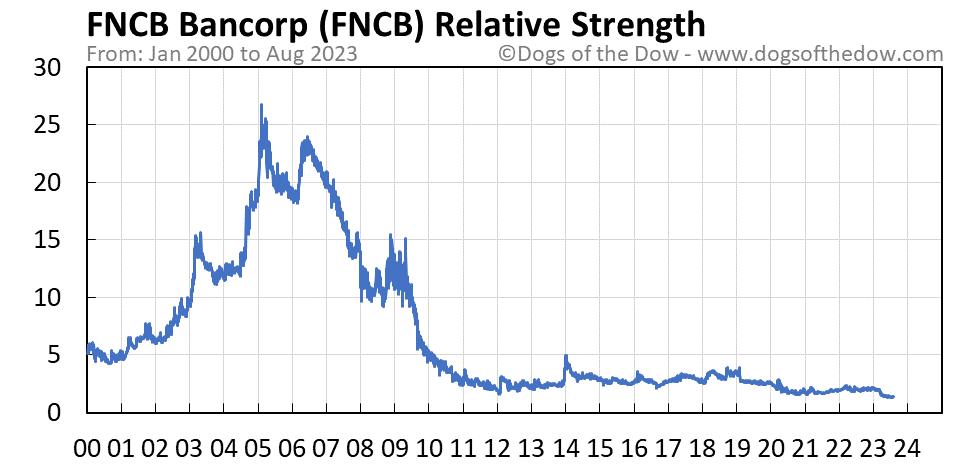FNCB relative strength chart