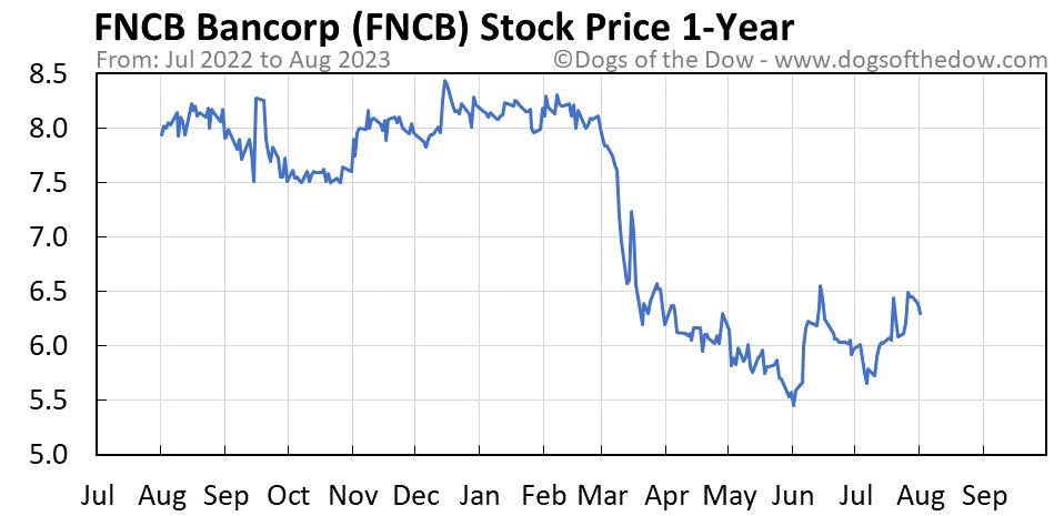 FNCB 1-year stock price chart