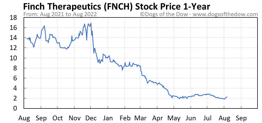 FNCH 1-year stock price chart