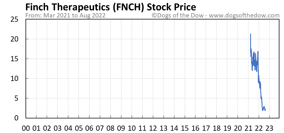 FNCH stock price chart